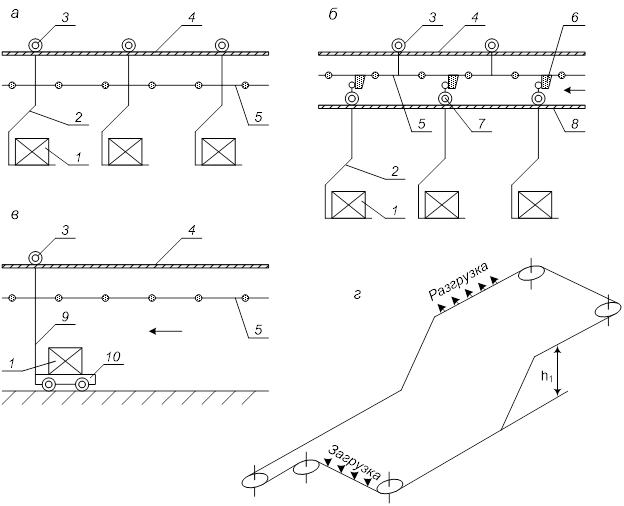 Схемы подвесных конвейеров размеры грузового отсека фольксваген транспортер т4