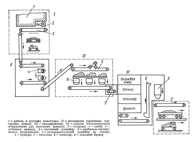Технологическая схема работы конвейера конвейер рт