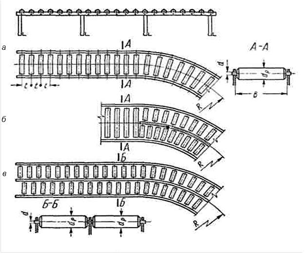Устройство роликового конвейера изготовление конвейер винтовой