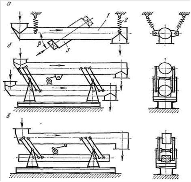 Расчет вибрационных конвейеров формула для определения мощности привода конвейера