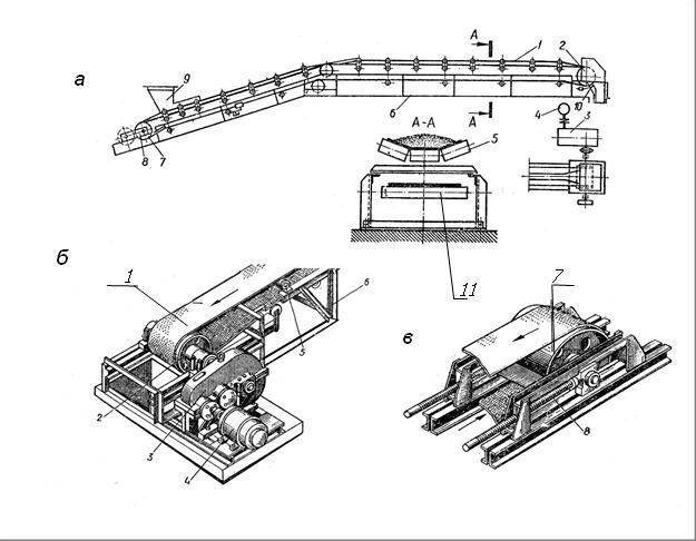 Технологическая схема работы конвейера стружкоуборочный транспортер