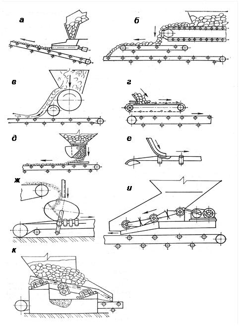назначение устройство и принцип работы ленточного конвейера ответ на билет