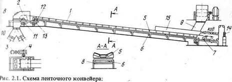 Приемные лотки ленточных конвейеров пневмоцилиндры для конвейера