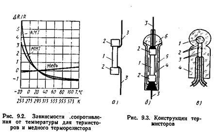 полупроводникового стержня