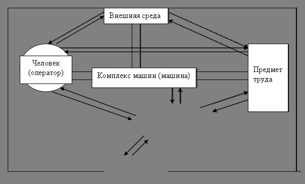 Структурная схема связей в «