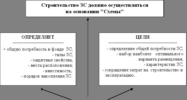 """Графическая часть """"Схемы"""""""