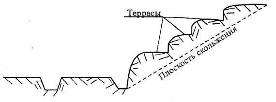 Схема устройства террас для