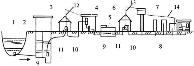 3.3 – Схема водоснабжения