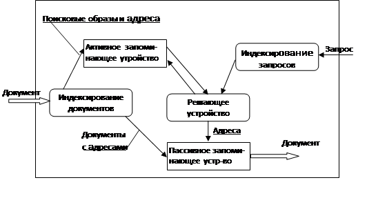 Информационно поисковые системы интернет реферат 6312