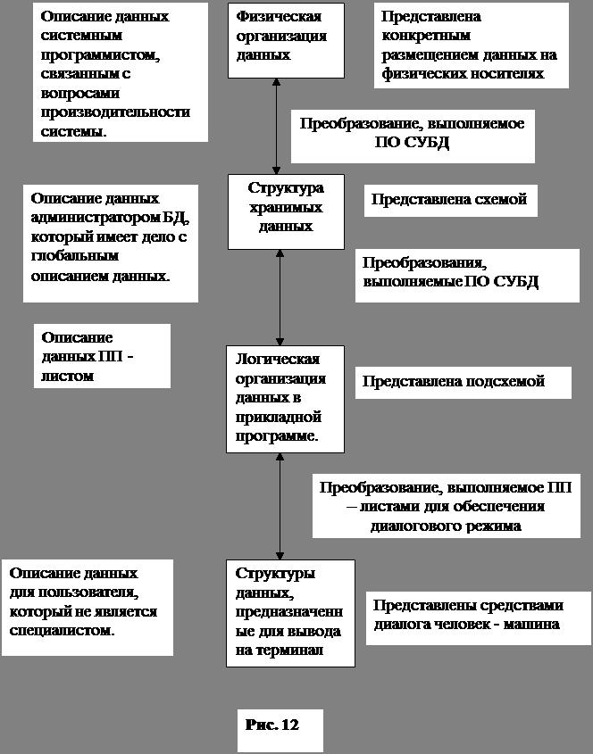 Схемы и подсхемы данных