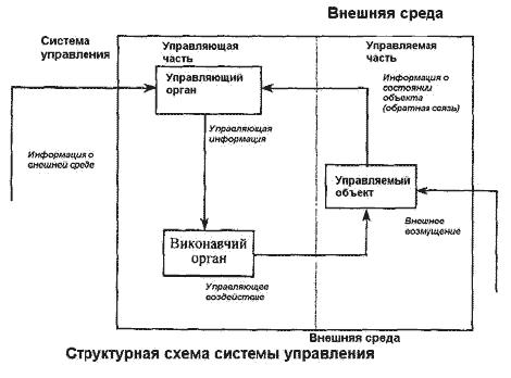 Описание структурной схемы объекта управления5