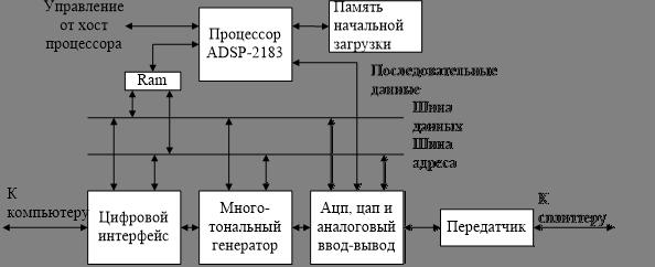 Структурная схема модема