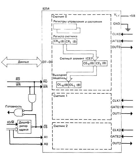 Схема таймера/счетчика 8254
