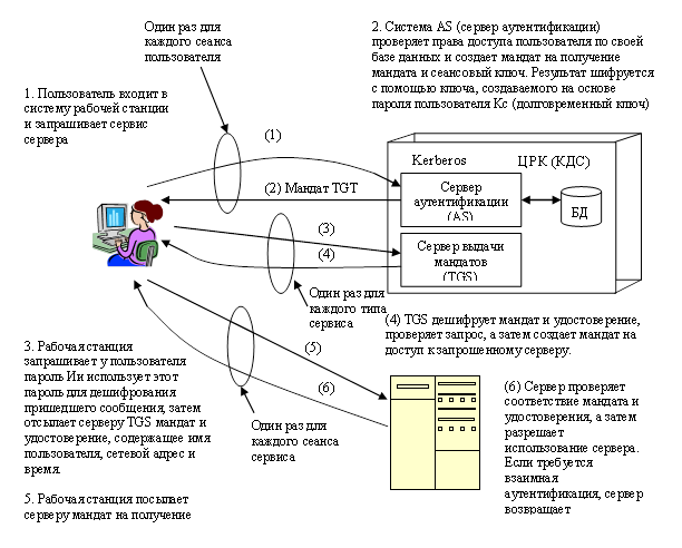 Схема службы Kerberos.