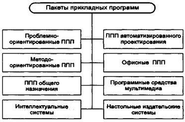 Пакеты прикладных программ » СтудИзба