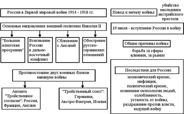 причины вступления россии в 1 мировую ролях: