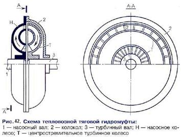 Гидропередача гп-300 руководство по эксплуатации