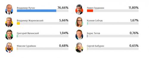 Как прошли выборы президента РФ 2018 и другие новости 11 недели 2018 года